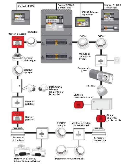 d u00e9tection incendie belgique - cdl security